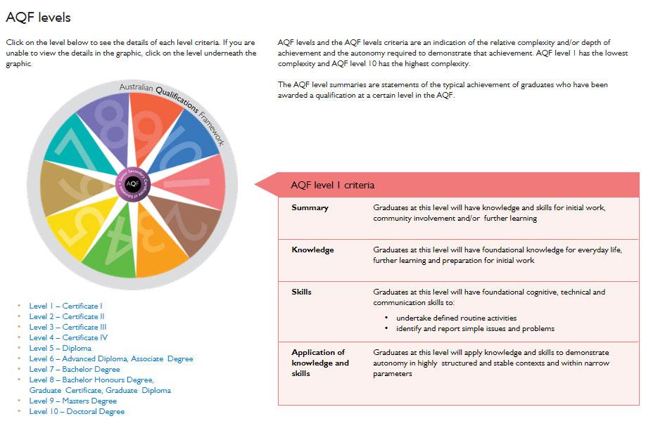 AQF qualifications | Australian Qualifications Framework