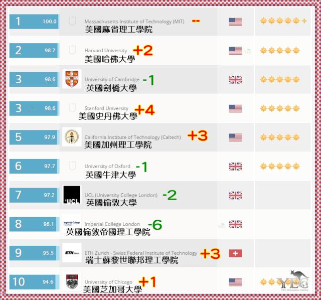 澳洲留學 QS 世界大學排名2015/16 澳洲大學排名 澳洲八大名校 QS World University Rankings 台灣大學 前400大學