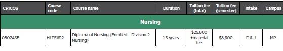 澳洲留學 墨爾本 坎根公立技術學院  kangan Institute 墨爾本留學 kangan Nursing course
