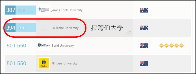 澳洲留學 商業 行銷學士 Bachelor of Business Marketing La Trobe University 拉籌伯大學
