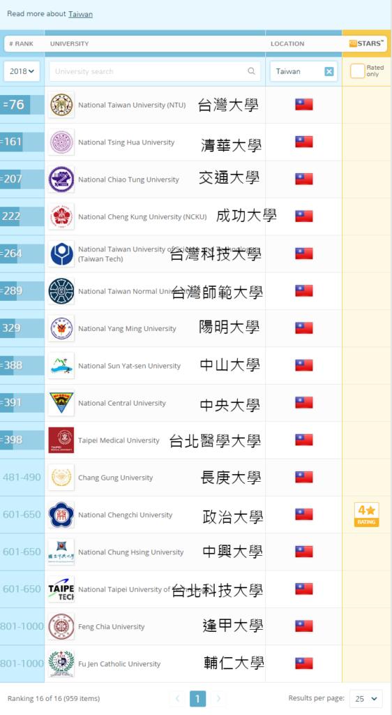 澳洲留學 澳洲大學世界排名