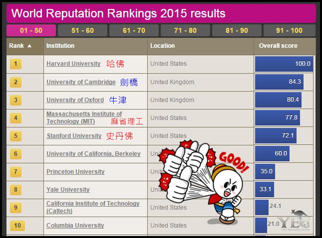 2015英國《泰晤士報》全球大學排名