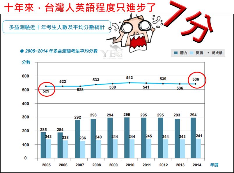 台灣英語能力10年來只進步7分