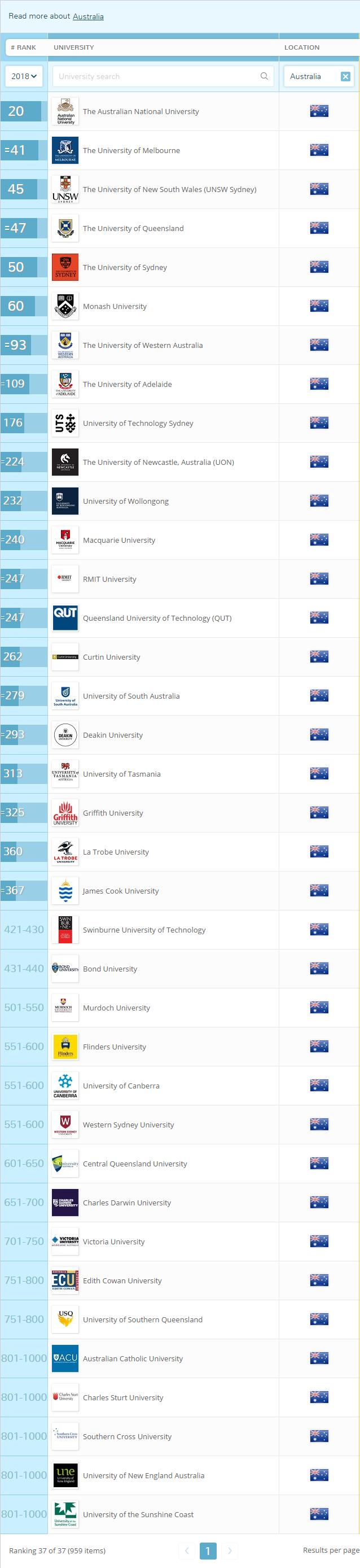 澳洲留學 澳洲大學 世界排名
